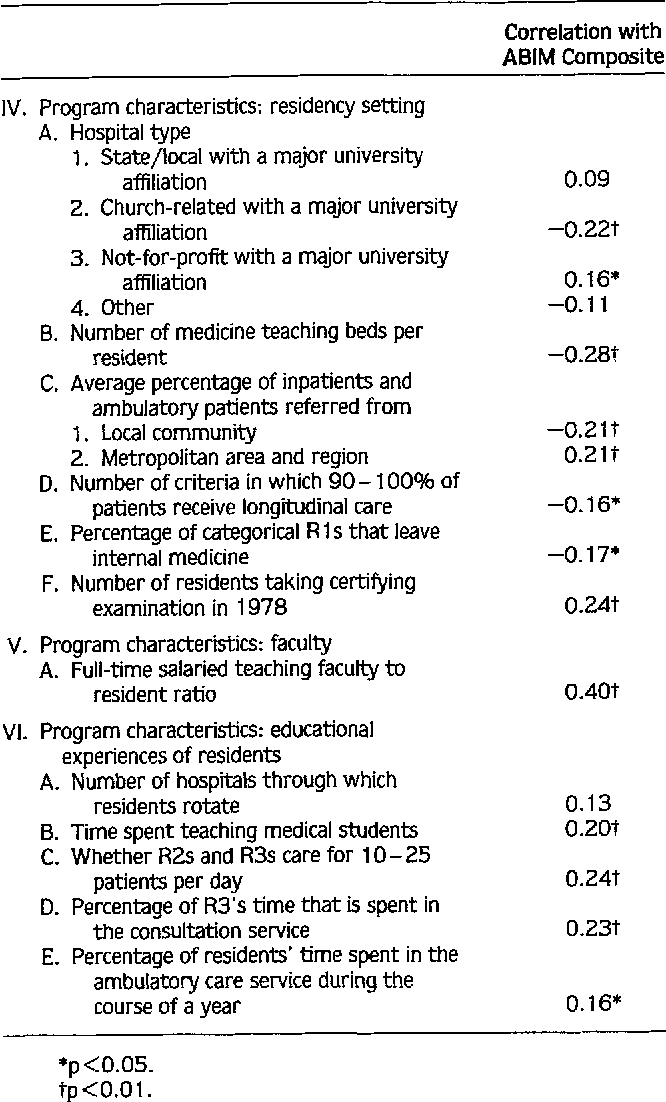 The relationship between features of residency training and
