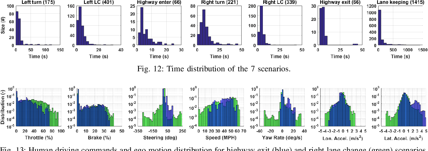 Figure 3 for Mcity Data Collection for Automated Vehicles Study