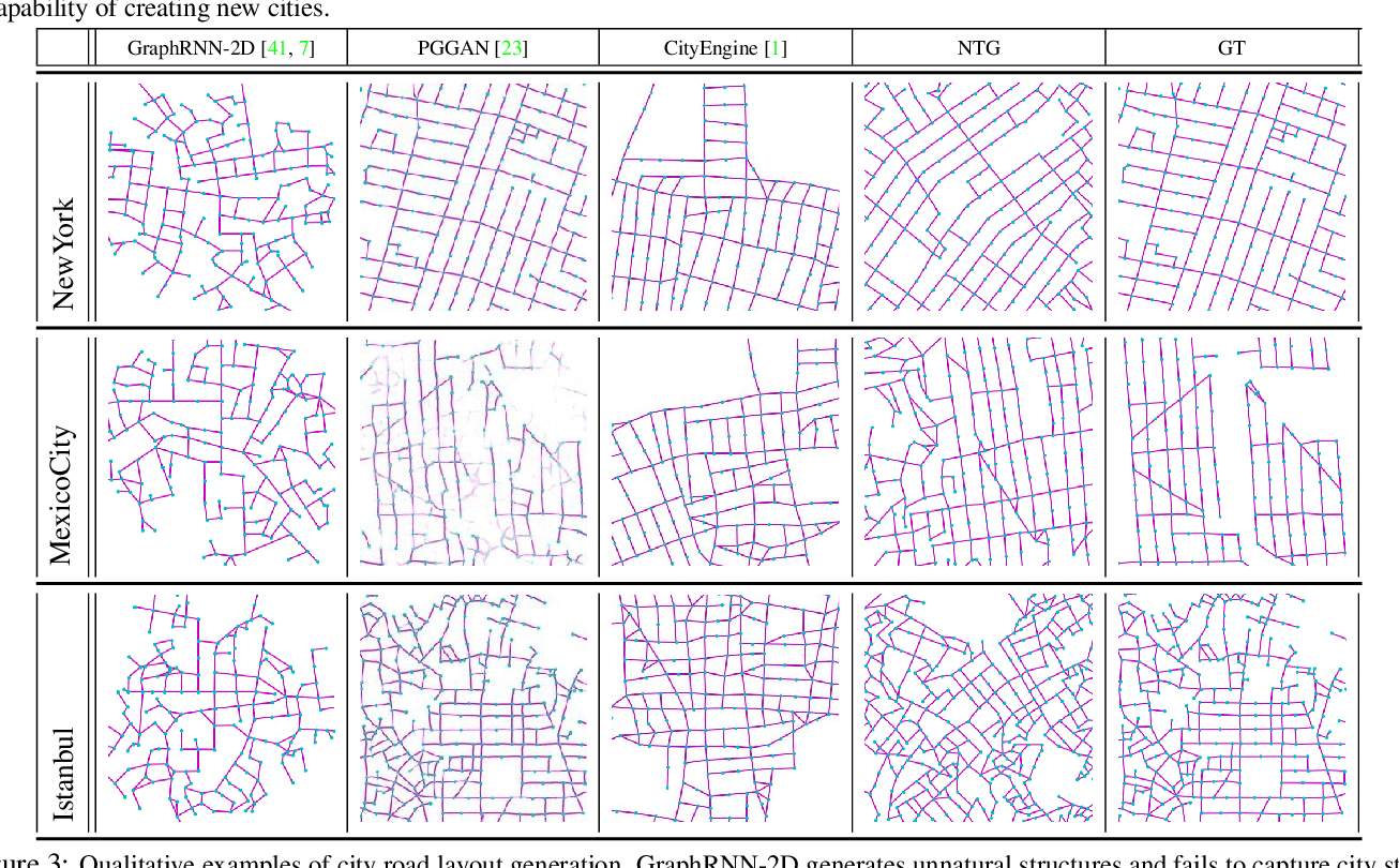 Figure 4 for Neural Turtle Graphics for Modeling City Road Layouts