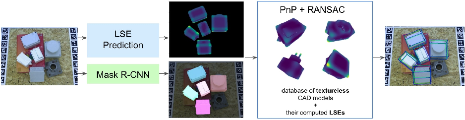 Figure 1 for 3D Object Detection and Pose Estimation of Unseen Objects in Color Images with Local Surface Embeddings