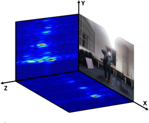 Figure 3 for Making the Invisible Visible: Action Recognition Through Walls and Occlusions
