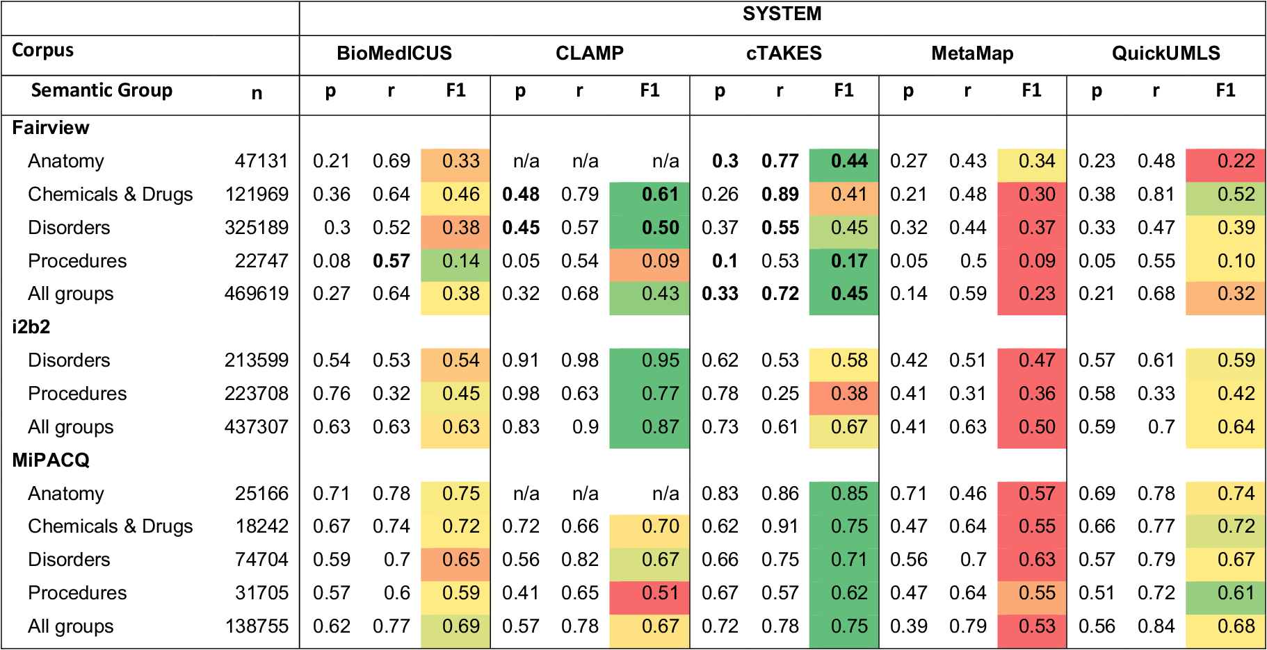 Figure 2 for An Empirical Study of UMLS Concept Extraction from Clinical Notes using Boolean Combination Ensembles