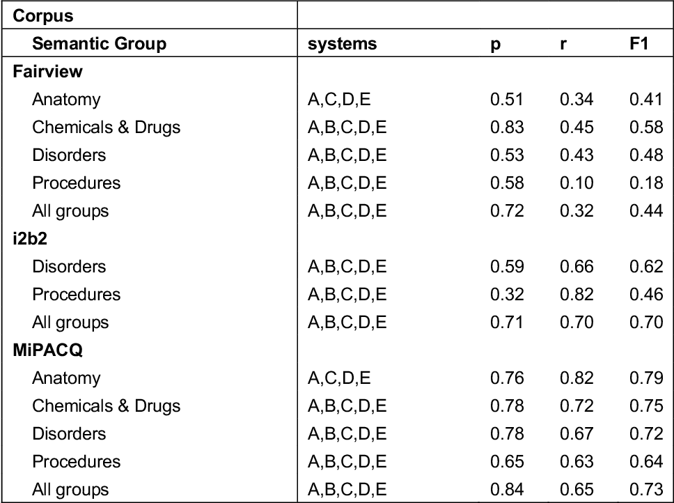 Figure 4 for An Empirical Study of UMLS Concept Extraction from Clinical Notes using Boolean Combination Ensembles