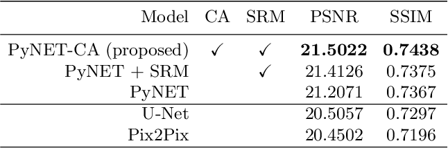 Figure 2 for PyNET-CA: Enhanced PyNET with Channel Attention for End-to-End Mobile Image Signal Processing