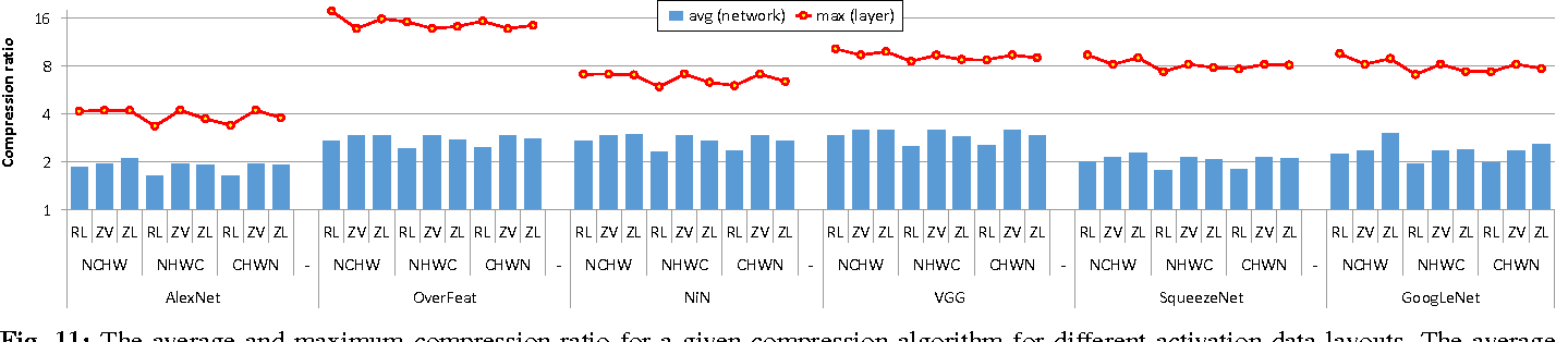 Figure 3 for Compressing DMA Engine: Leveraging Activation Sparsity for Training Deep Neural Networks