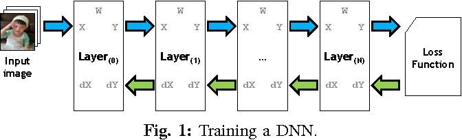 Figure 1 for Compressing DMA Engine: Leveraging Activation Sparsity for Training Deep Neural Networks
