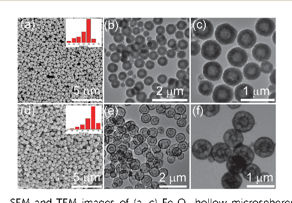 porous multishell hollow cu2o microspheres experiment Entropy- - download as pdf file (pdf), text file (txt) or read online reaction kinetic parameters and surface thermodynamic properties of cu2o nanocubes search search.