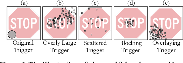 Figure 3 for TABOR: A Highly Accurate Approach to Inspecting and Restoring Trojan Backdoors in AI Systems