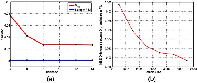 Figure 1 for Empirical non-parametric estimation of the Fisher Information