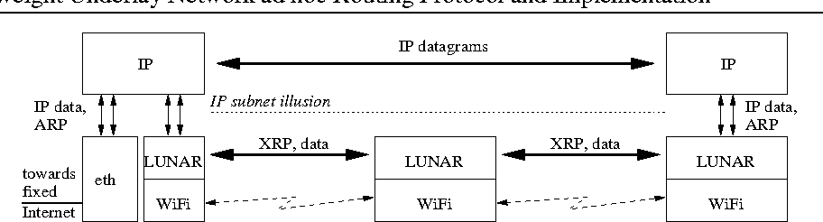 PDF] LUNAR - A Lightweight Underlay Network Ad-hoc Routing