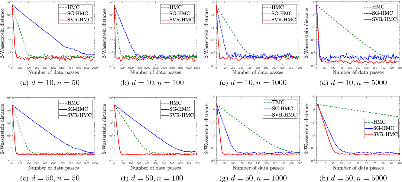 Figure 2 for Stochastic Variance-Reduced Hamilton Monte Carlo Methods