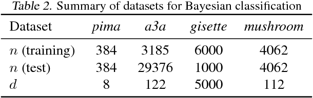 Figure 3 for Stochastic Variance-Reduced Hamilton Monte Carlo Methods