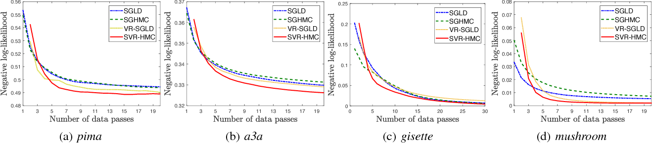 Figure 4 for Stochastic Variance-Reduced Hamilton Monte Carlo Methods