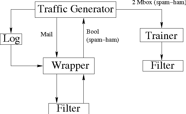 Figure 1 from Spam Filter Analysis * 2  Spam: Producers and