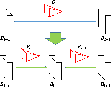 Figure 3 for Network Morphism