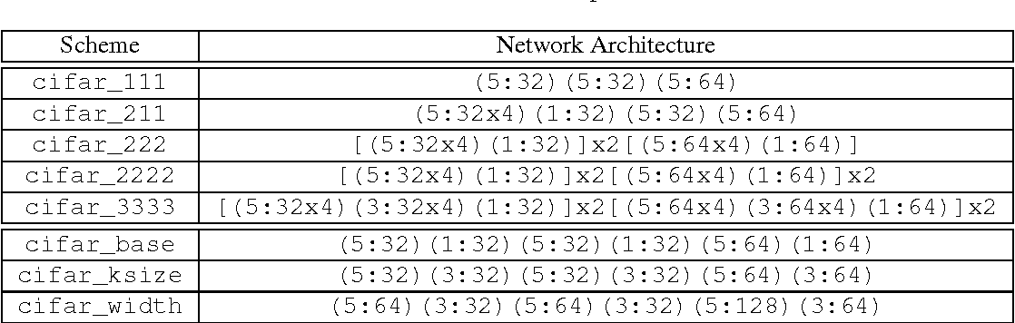Figure 2 for Network Morphism