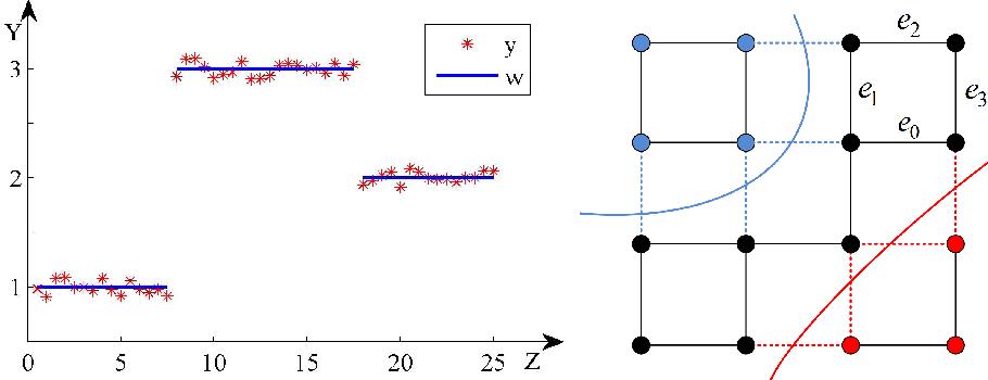 Figure 3 for Discrete Potts Model for Generating Superpixels on Noisy Images