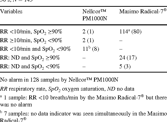 Table 3 from Comparison of Nellcor™ PM1000N and Masimo