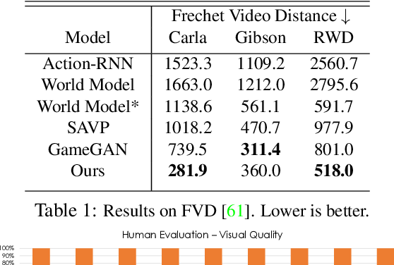 Figure 2 for DriveGAN: Towards a Controllable High-Quality Neural Simulation