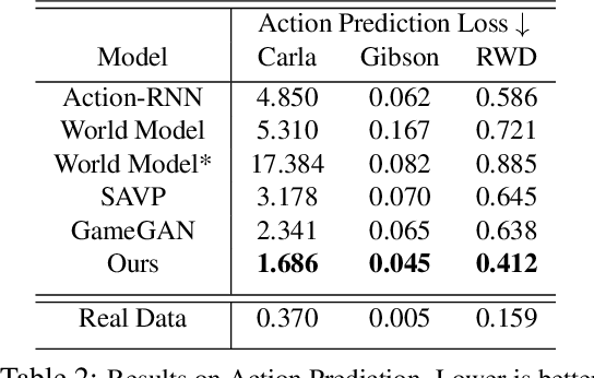 Figure 4 for DriveGAN: Towards a Controllable High-Quality Neural Simulation