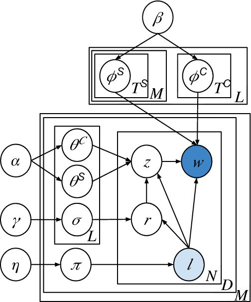 Figure 1 for Cross-Domain Labeled LDA for Cross-Domain Text Classification