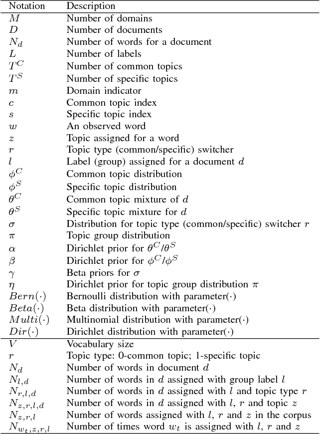 Figure 3 for Cross-Domain Labeled LDA for Cross-Domain Text Classification