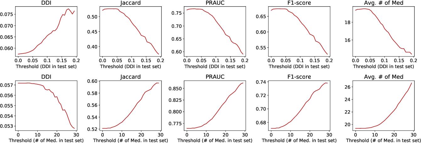 Figure 4 for SafeDrug: Dual Molecular Graph Encoders for Safe Drug Recommendations
