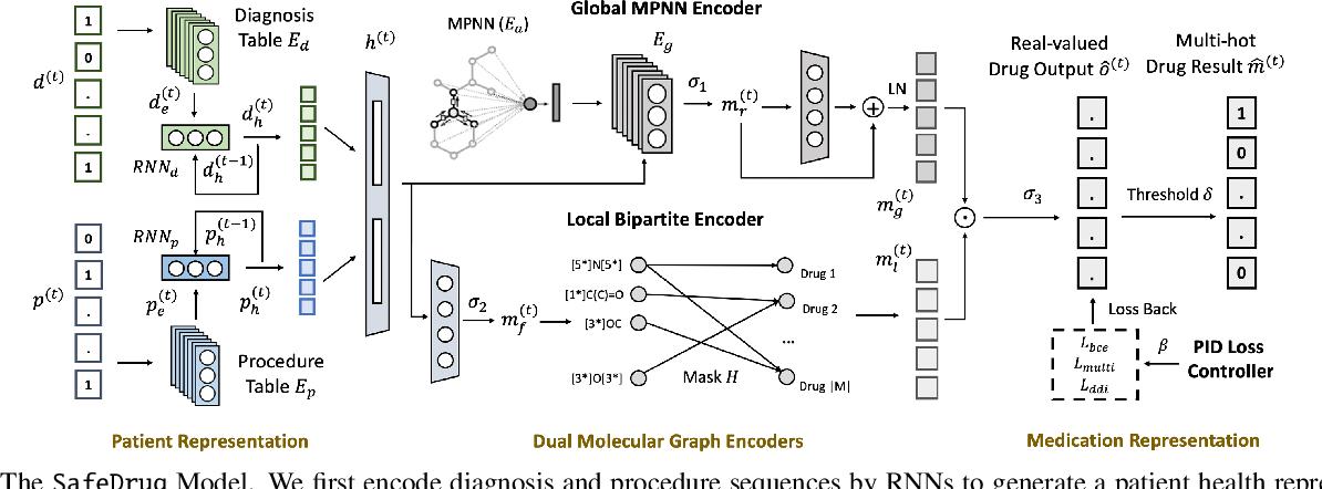 Figure 1 for SafeDrug: Dual Molecular Graph Encoders for Safe Drug Recommendations