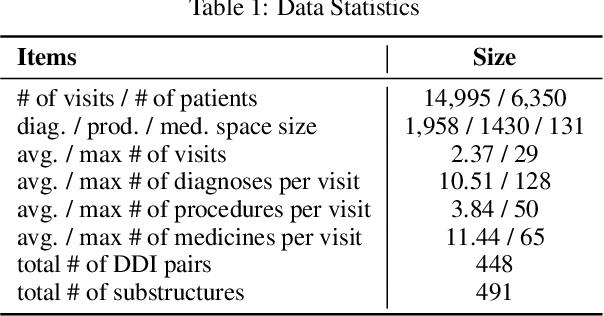 Figure 2 for SafeDrug: Dual Molecular Graph Encoders for Safe Drug Recommendations