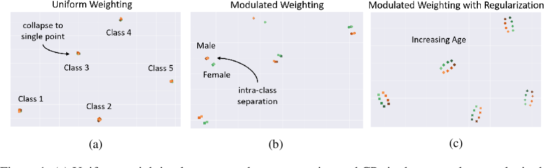 Figure 1 for DROPS: Deep Retrieval of Physiological Signals via Attribute-specific Clinical Prototypes