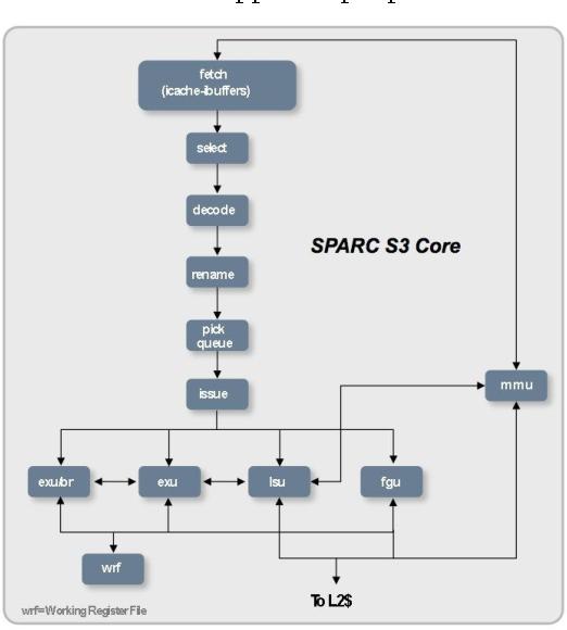 figure 7 from oracle's sparc t5-2, sparc t5-4, sparc t5-8, and sparc t5-1b  server architecture | semantic scholar  semantic scholar