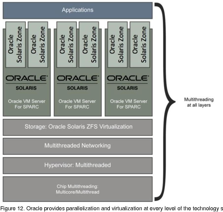 Figure 12 from Oracle's SPARC T5-2, SPARC T5-4, SPARC T5-8, and
