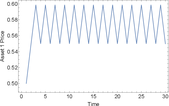 Figure 2 for Design and Analysis of a Synthetic Prediction Market using Dynamic Convex Sets
