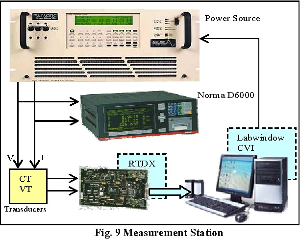 Figure 5 from MULTIFUNCTION DSP BASED REAL-TIME POWER QUALITY