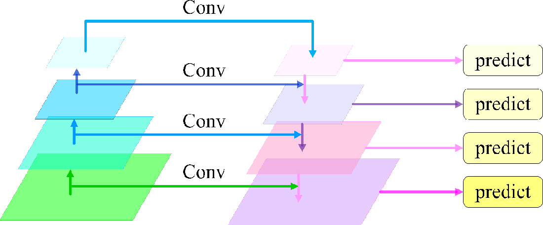 Figure 1 for Feature Pyramid Network with Multi-Head Attention for Semantic Segmentation of Fine-Resolution Remotely Sensed Images