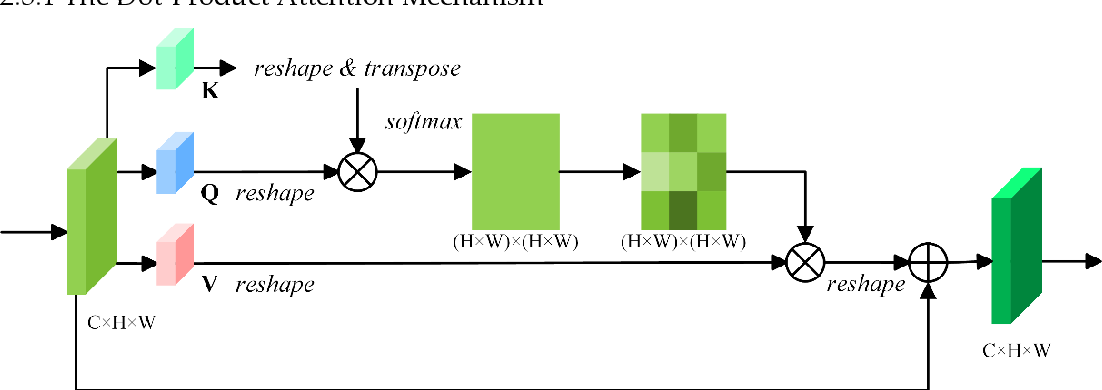 Figure 3 for Feature Pyramid Network with Multi-Head Attention for Semantic Segmentation of Fine-Resolution Remotely Sensed Images