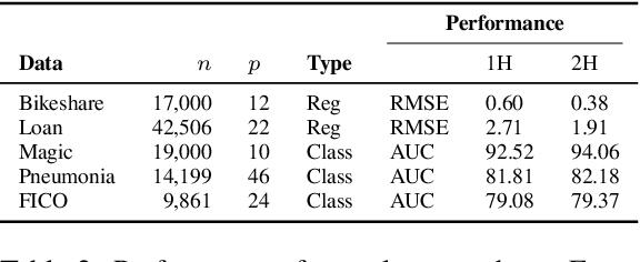 Figure 3 for Transparent Model Distillation