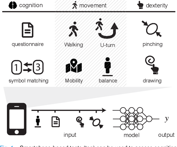 Figure 1 for A Deep Learning Approach to Diagnosing Multiple Sclerosis from Smartphone Data