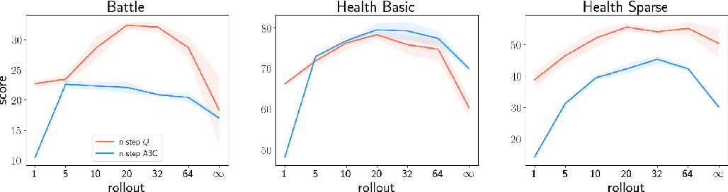Figure 3 for TD or not TD: Analyzing the Role of Temporal Differencing in Deep Reinforcement Learning