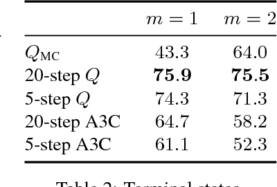 Figure 4 for TD or not TD: Analyzing the Role of Temporal Differencing in Deep Reinforcement Learning