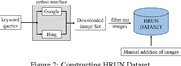 Figure 3 for Detection of Human Rights Violations in Images: Can Convolutional Neural Networks help?