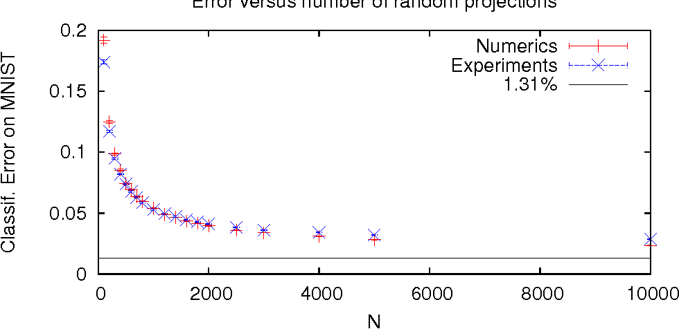 Figure 1 for Random Projections through multiple optical scattering: Approximating kernels at the speed of light