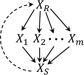 Figure 1 for Characterizing Distribution Equivalence for Cyclic and Acyclic Directed Graphs