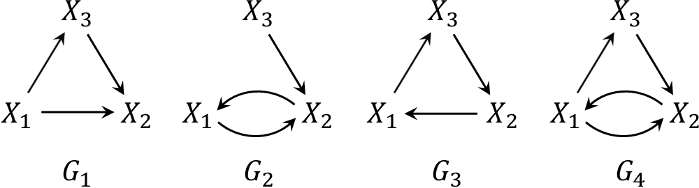 Figure 2 for Characterizing Distribution Equivalence for Cyclic and Acyclic Directed Graphs