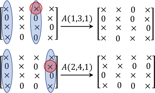 Figure 3 for Characterizing Distribution Equivalence for Cyclic and Acyclic Directed Graphs
