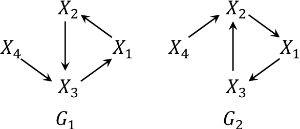Figure 4 for Characterizing Distribution Equivalence for Cyclic and Acyclic Directed Graphs