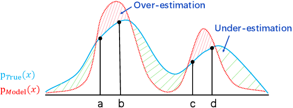 Figure 1 for Do You Have the Right Scissors? Tailoring Pre-trained Language Models via Monte-Carlo Methods
