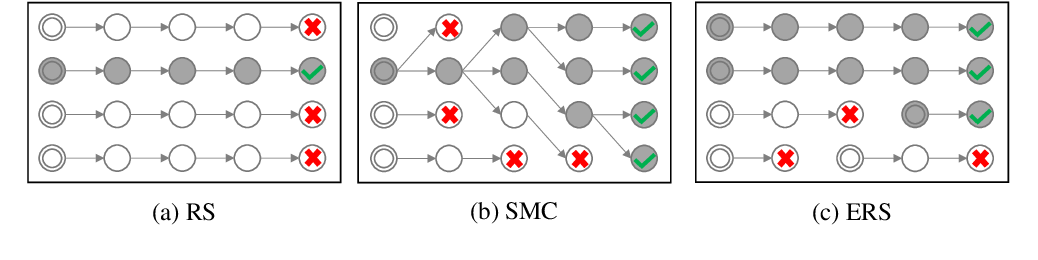 Figure 3 for Do You Have the Right Scissors? Tailoring Pre-trained Language Models via Monte-Carlo Methods