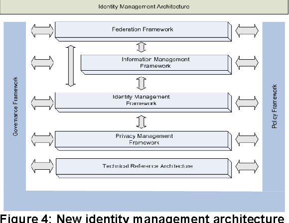 Identity Management Architecture A New Direction Semantic Scholar