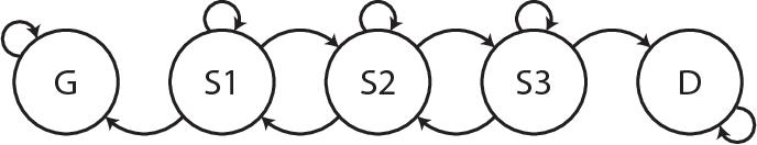 Figure 1 for Modeling sepsis progression using hidden Markov models